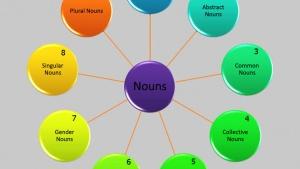 Поняття іменника в англійській мові