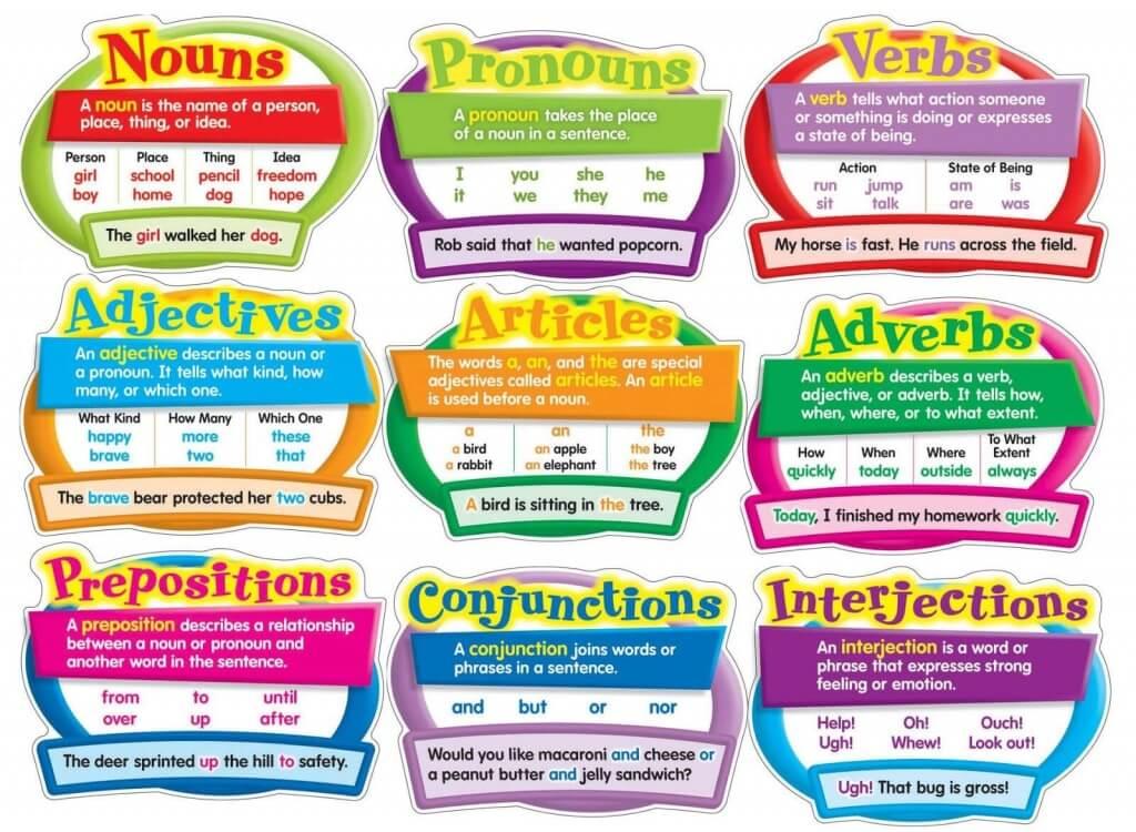 Приклади частин англійської мови