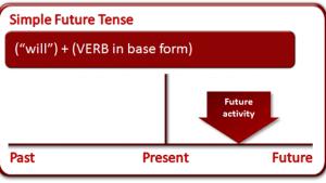 Future Simple: утворення та вживання майбутнього часу в англійській мові