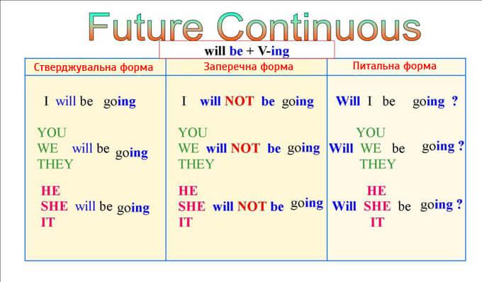 Правила побудови речень в Future Continuous