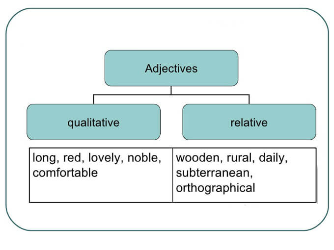 Відносні та якісні прикметники