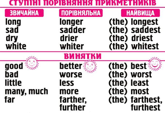Таблиця ступенів порівняння англійських прикметників