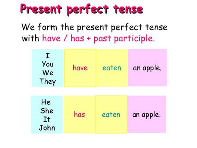 Утворення Present Perfect